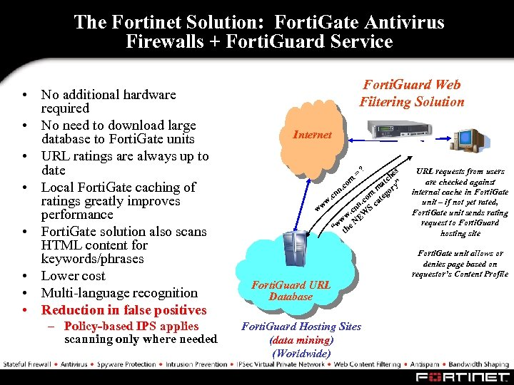 The Fortinet Solution: Forti. Gate Antivirus Firewalls + Forti. Guard Service • No additional