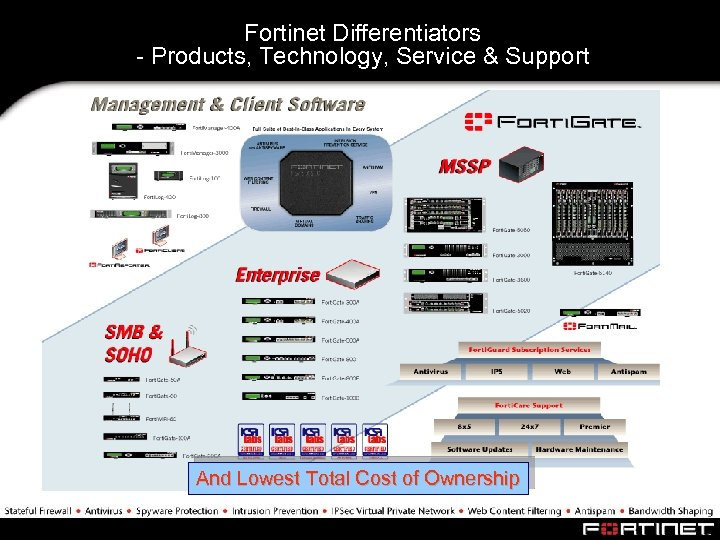 Fortinet Differentiators - Products, Technology, Service & Support And Lowest Total Cost of Ownership