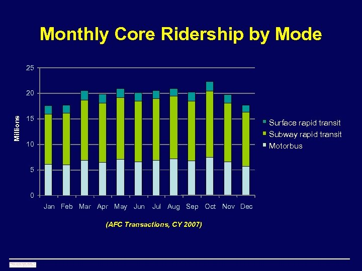 Monthly Core Ridership by Mode 25 Millions 20 15 Surface rapid transit Subway rapid