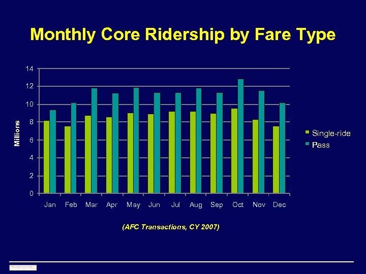 Monthly Core Ridership by Fare Type 14 12 Millions 10 8 Single-ride Pass 6