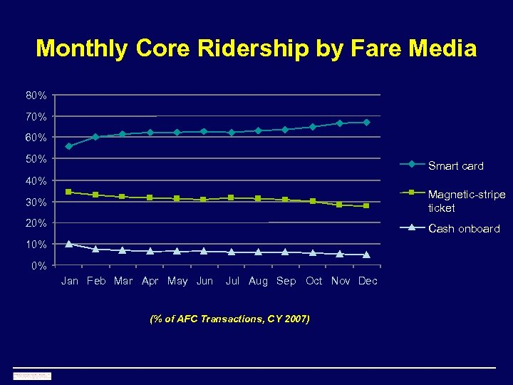Monthly Core Ridership by Fare Media 80% 70% 60% 50% Smart card 40% Magnetic-stripe