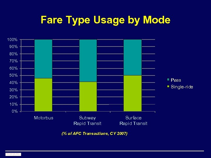 Fare Type Usage by Mode 100% 90% 80% 70% 60% 50% Pass Single-ride 40%