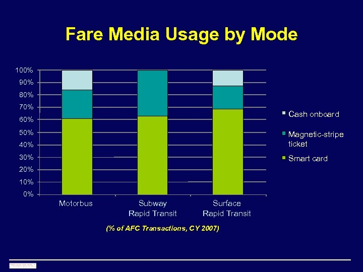 Fare Media Usage by Mode 100% 90% 80% 70% Cash onboard 60% 50% 40%