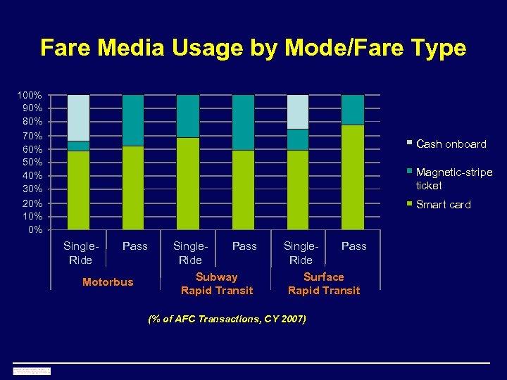 Fare Media Usage by Mode/Fare Type 100% 90% 80% 70% 60% 50% 40% 30%