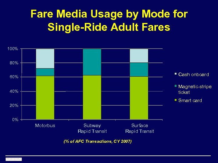 Fare Media Usage by Mode for Single-Ride Adult Fares 100% 80% Cash onboard 60%