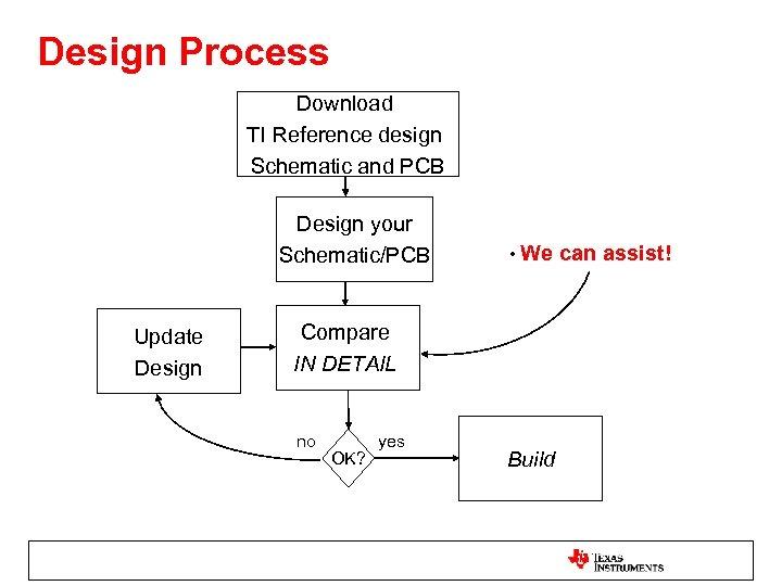 Design Process Download TI Reference design Schematic and PCB Design your Schematic/PCB Update Design