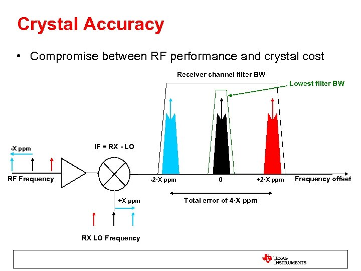 Crystal Accuracy • Compromise between RF performance and crystal cost Receiver channel filter BW