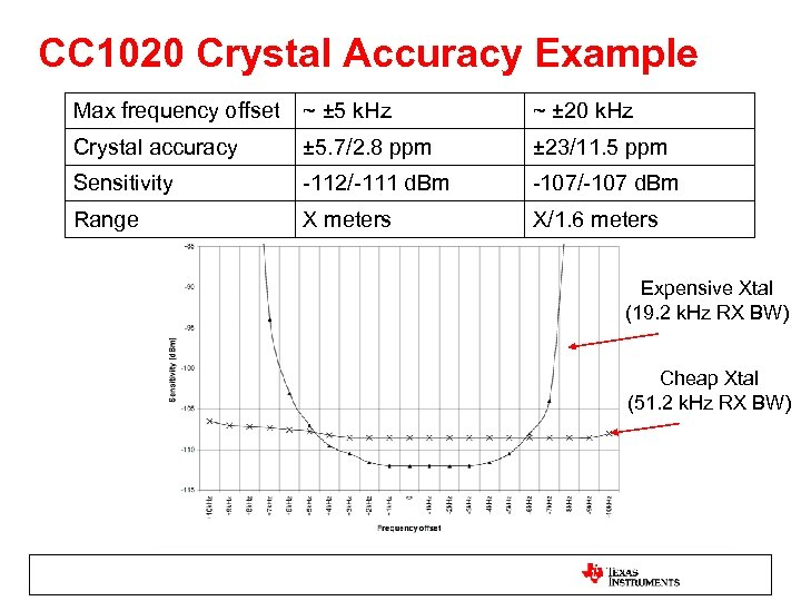 CC 1020 Crystal Accuracy Example Max frequency offset ~ ± 5 k. Hz ~