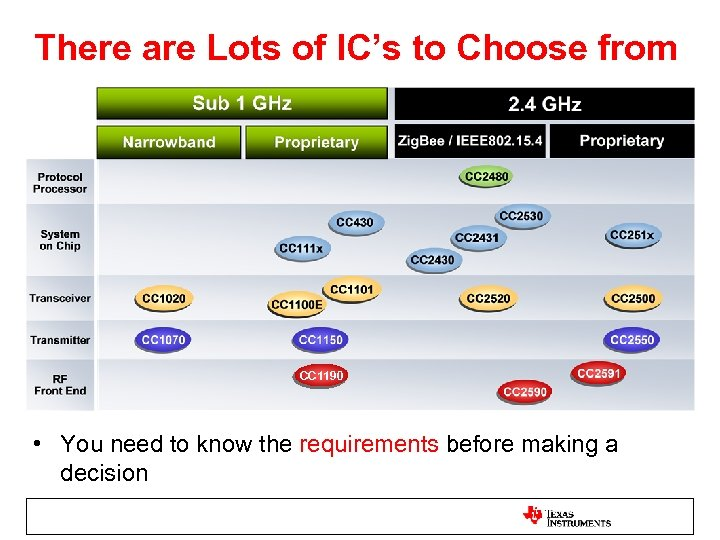 There are Lots of IC's to Choose from CC 1190 • You need to