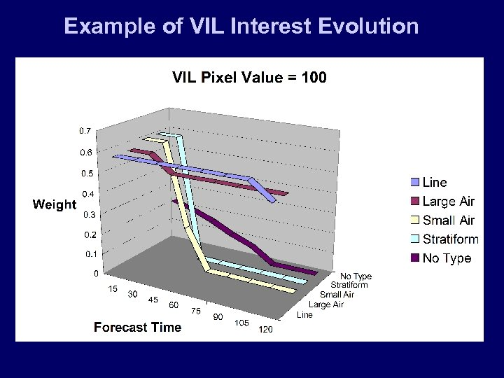 Example of VIL Interest Evolution