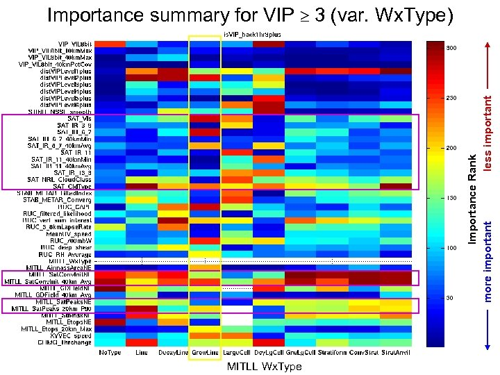 Importance Rank more important less important Importance summary for VIP 3 (var. Wx. Type)