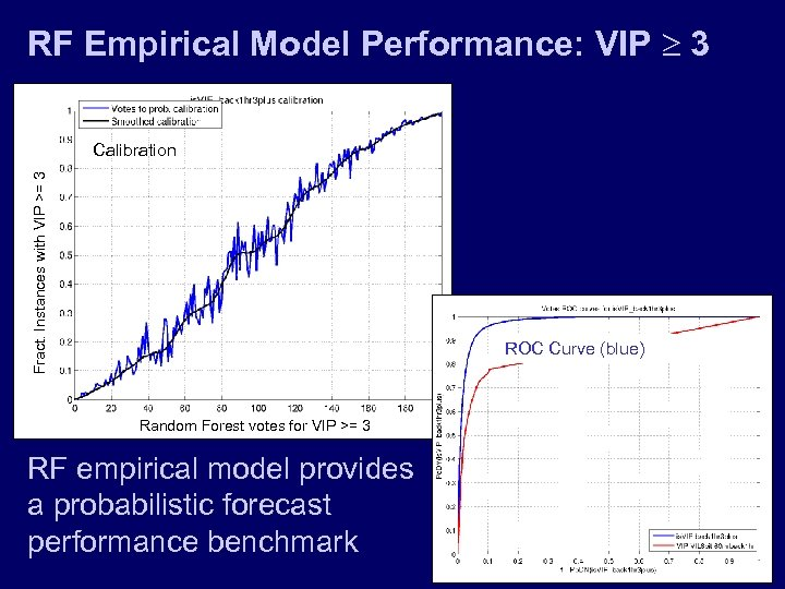 RF Empirical Model Performance: VIP 3 Fract. Instances with VIP >= 3 Calibration ROC
