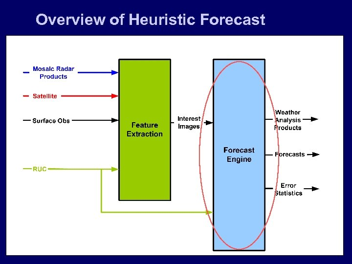 Overview of Heuristic Forecast