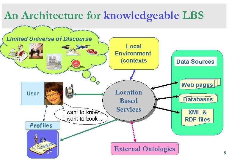 An Architecture for knowledgeable LBS Limited Universe of Discourse Local Environment (contexts Data Sources