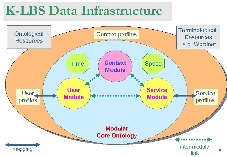 K-LBS Data Infrastructure Ontological Resources Context profiles Time User profiles Terminological Resources e. g.