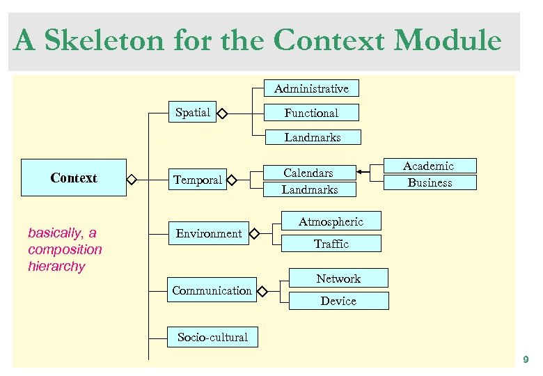 A Skeleton for the Context Module Administrative Spatial Functional Landmarks Context basically, a composition