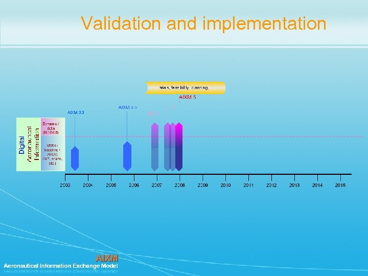 Validation and implementation AIXM 3. 3