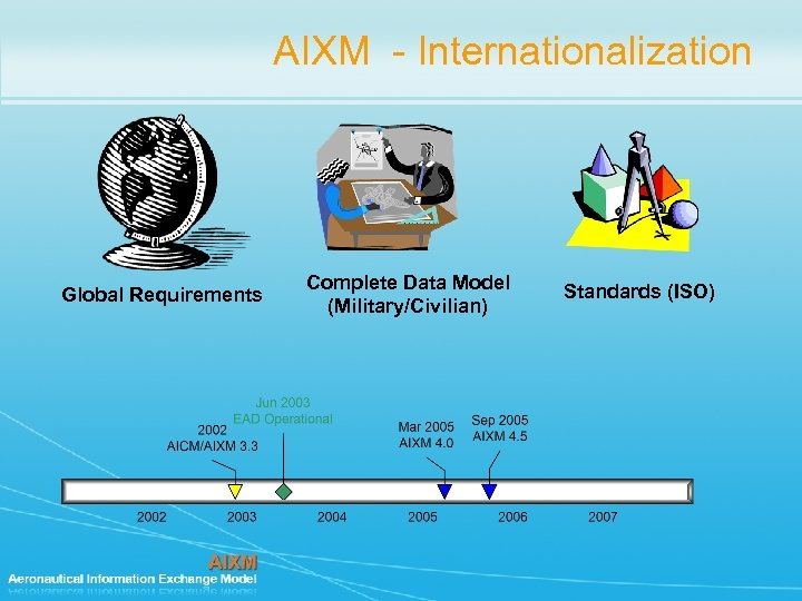 AIXM - Internationalization Global Requirements Complete Data Model (Military/Civilian) Standards (ISO)