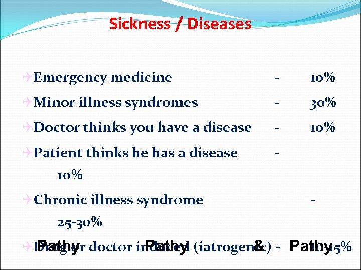Sickness / Diseases QEmergency medicine - 10% QMinor illness syndromes - 30% QDoctor thinks