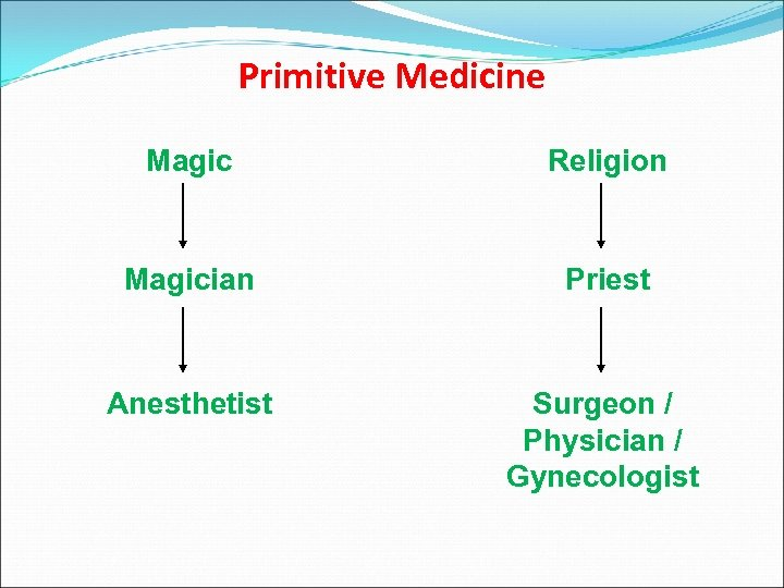 Primitive Medicine Magic Religion Magician Priest Anesthetist Surgeon / Physician / Gynecologist