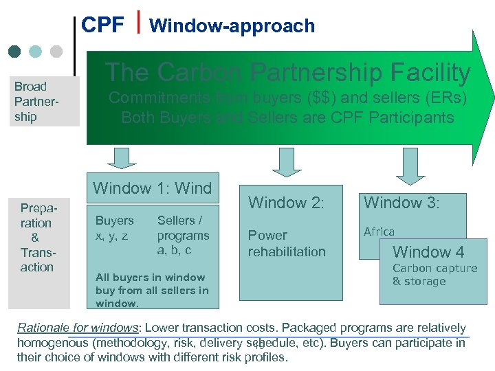CPF Broad Partnership Window-approach The Carbon Partnership Facility Commitments from buyers ($$) and sellers