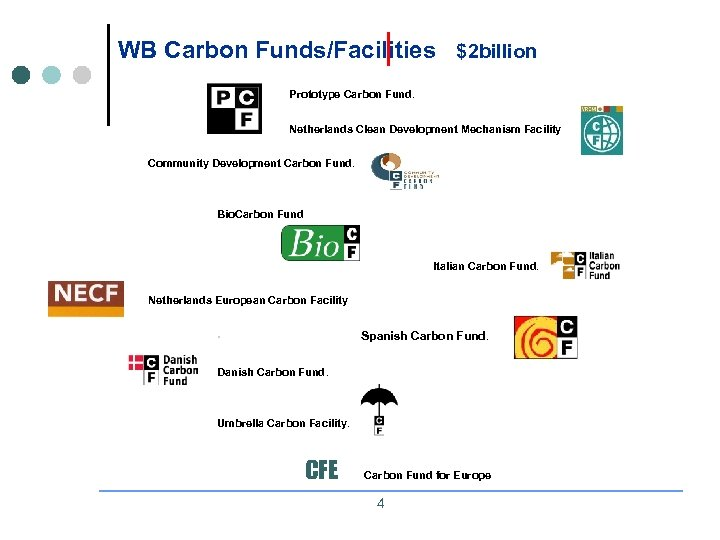 WB Carbon Funds/Facilities $2 billion Prototype Carbon Fund. Netherlands Clean Development Mechanism Facility Community