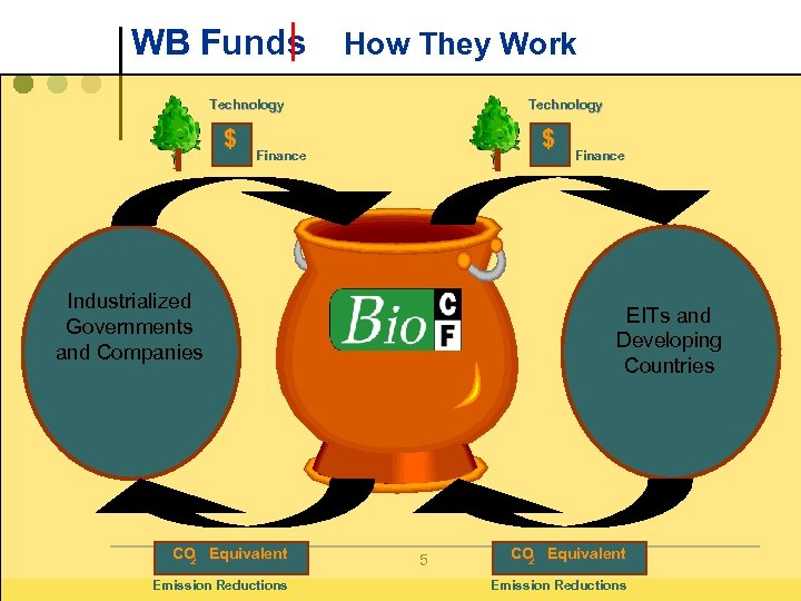 WB Funds How They Work Technology $ Finance Industrialized Governments and Companies CO Equivalent