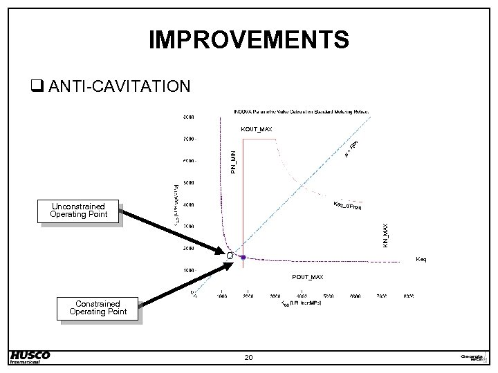 IMPROVEMENTS q ANTI-CAVITATION R 3 /4 KOUT_MAX PIN_MIN = m Keq_d Pmin KIN_MAX Unconstrained