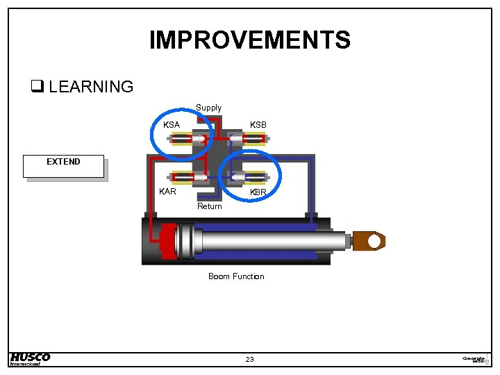 IMPROVEMENTS q LEARNING Supply KSA KSB EXTEND KAR KBR Return Boom Function 23