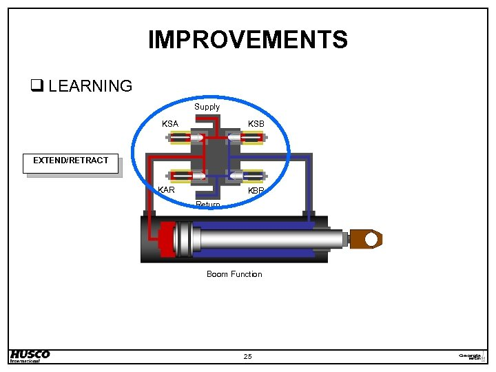 IMPROVEMENTS q LEARNING Supply KSA KSB EXTEND/RETRACT KAR KBR Return Boom Function 25