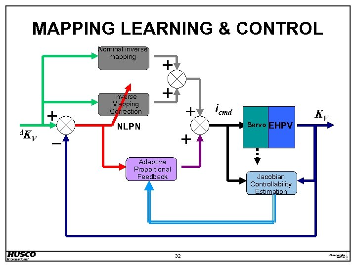 MAPPING LEARNING & CONTROL Nominal inverse mapping Inverse Mapping Correction d. K icmd Servo