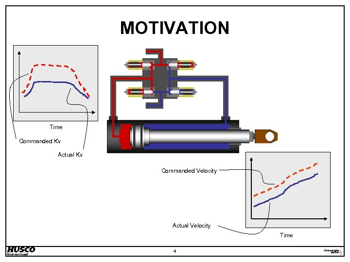 MOTIVATION Time Commanded Kv Actual Kv Commanded Velocity Actual Velocity Time 4