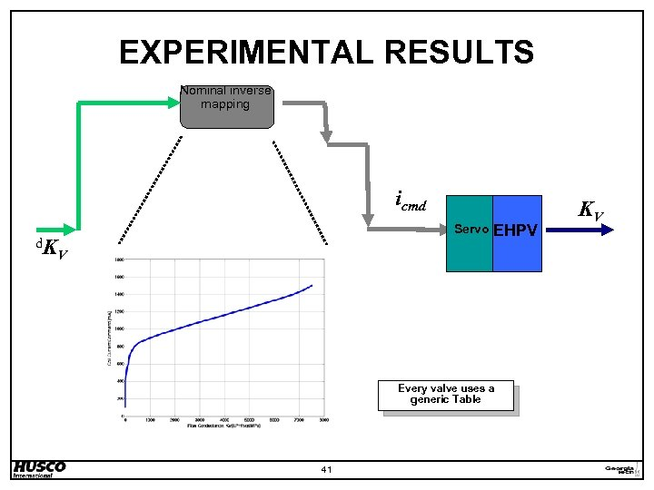 EXPERIMENTAL RESULTS Nominal inverse mapping icmd d. K Servo EHPV V Every valve uses