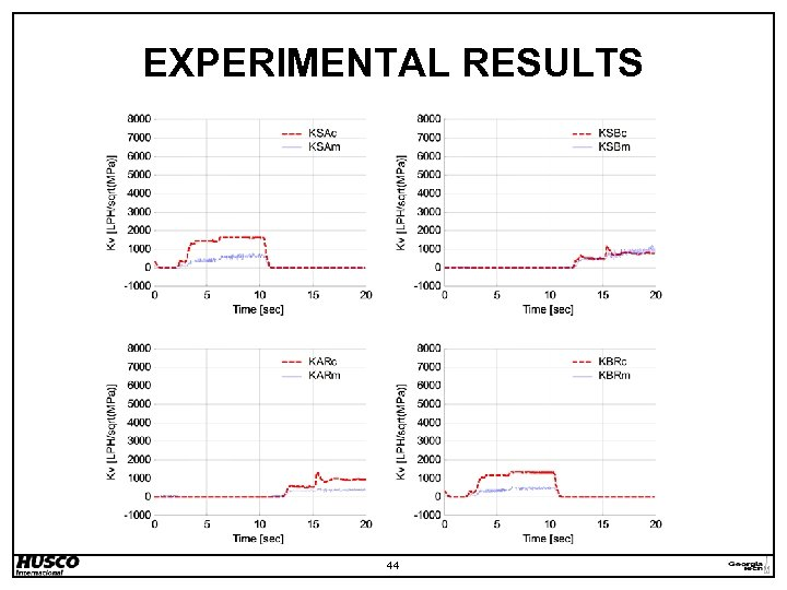 EXPERIMENTAL RESULTS 44