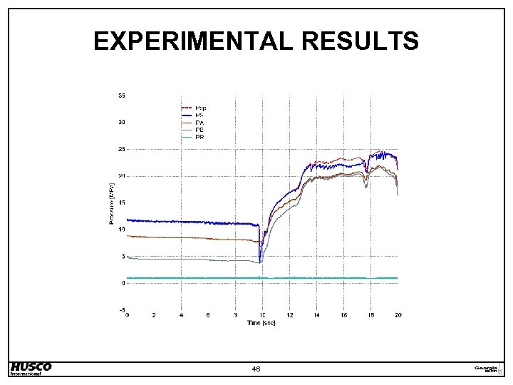 EXPERIMENTAL RESULTS 46