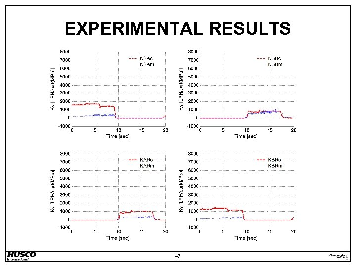 EXPERIMENTAL RESULTS 47