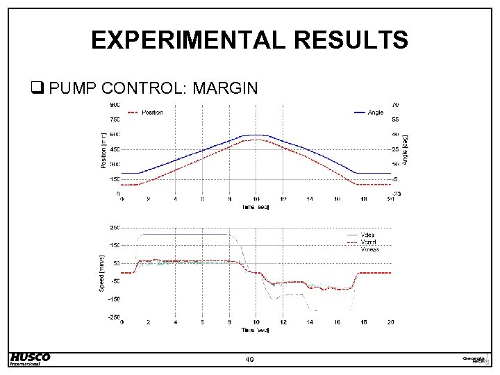 EXPERIMENTAL RESULTS q PUMP CONTROL: MARGIN 49