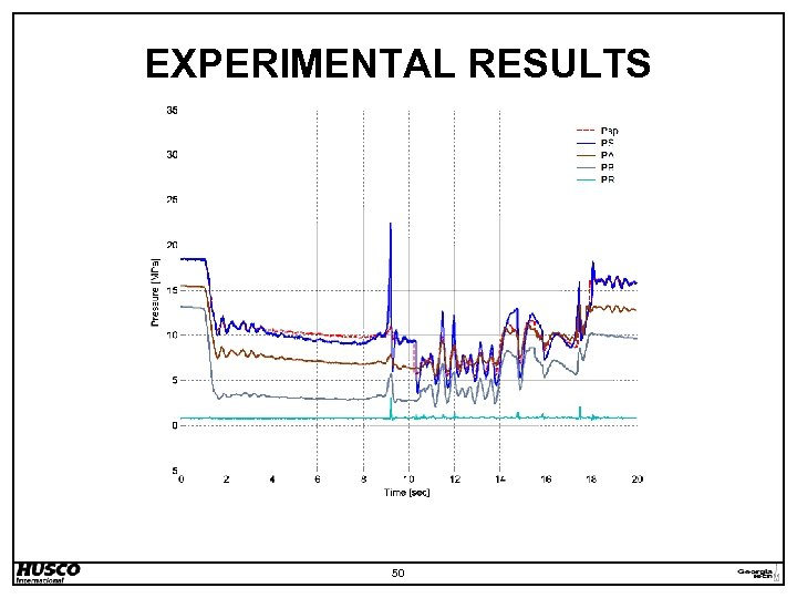 EXPERIMENTAL RESULTS 50