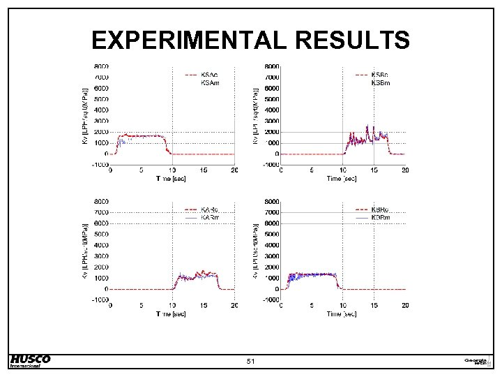 EXPERIMENTAL RESULTS 51