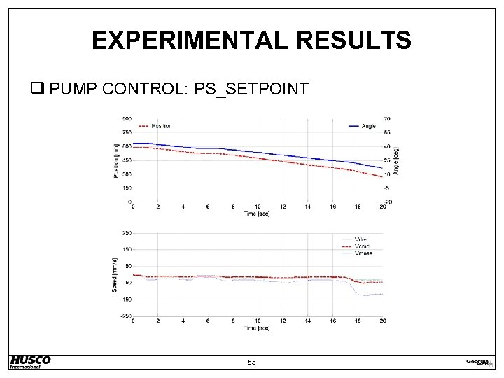 EXPERIMENTAL RESULTS q PUMP CONTROL: PS_SETPOINT 55