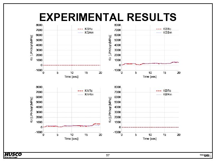 EXPERIMENTAL RESULTS 57