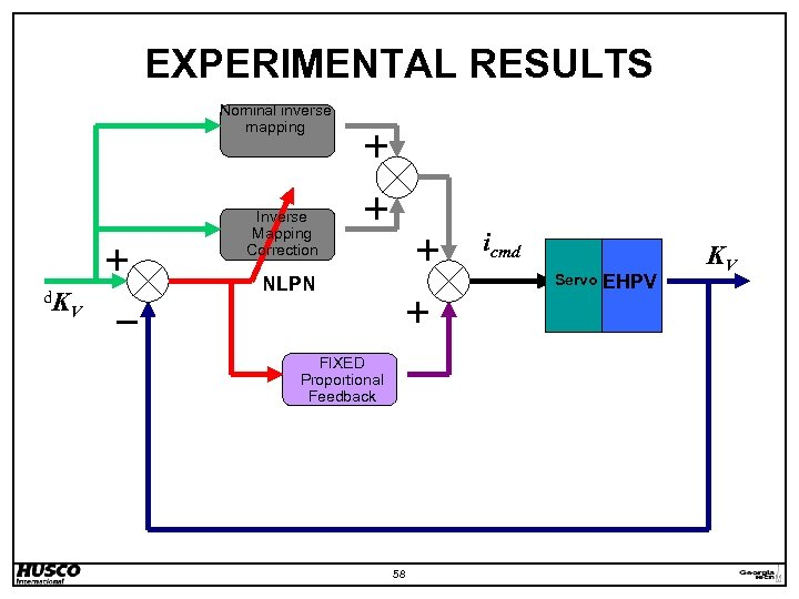 EXPERIMENTAL RESULTS Nominal inverse mapping Inverse Mapping Correction d. K icmd Servo NLPN V