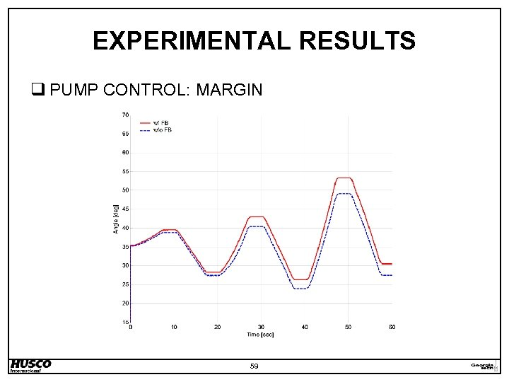 EXPERIMENTAL RESULTS q PUMP CONTROL: MARGIN 59