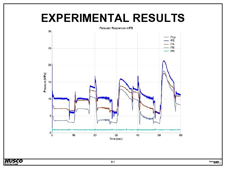 EXPERIMENTAL RESULTS 61