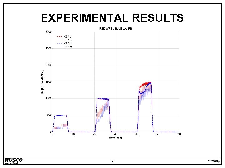 EXPERIMENTAL RESULTS 63