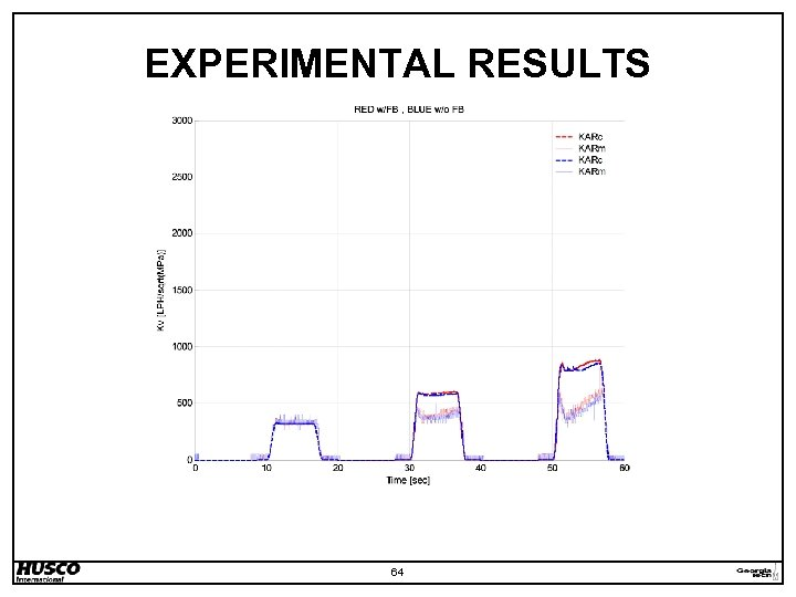 EXPERIMENTAL RESULTS 64