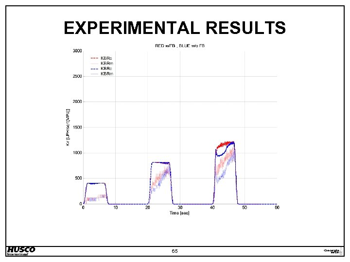 EXPERIMENTAL RESULTS 65