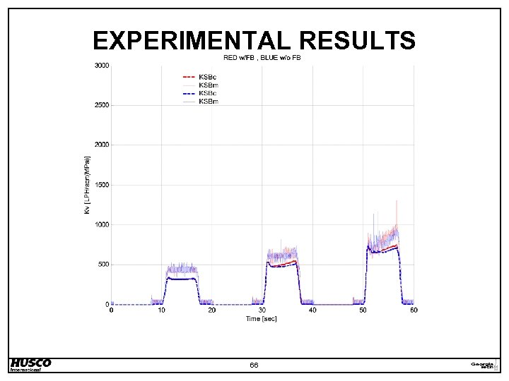 EXPERIMENTAL RESULTS 66