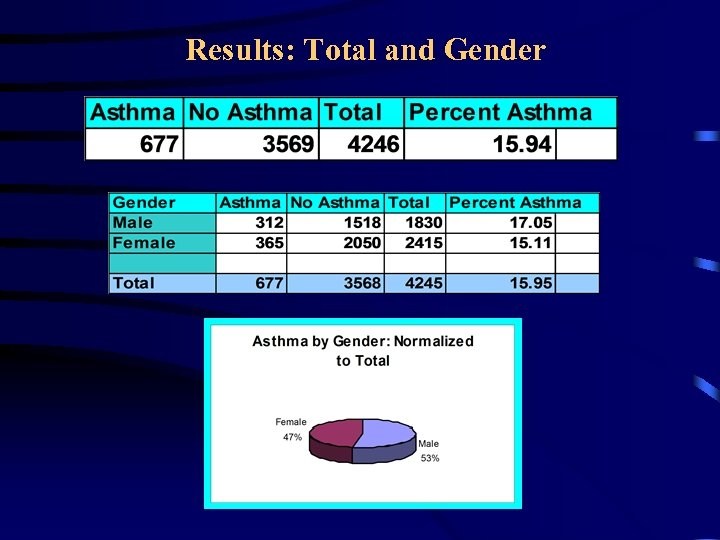 Results: Total and Gender