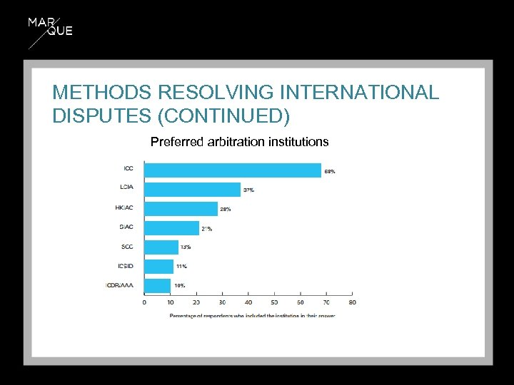 METHODS RESOLVING INTERNATIONAL DISPUTES (CONTINUED) Preferred arbitration institutions